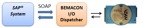 I/O Dispatcher
