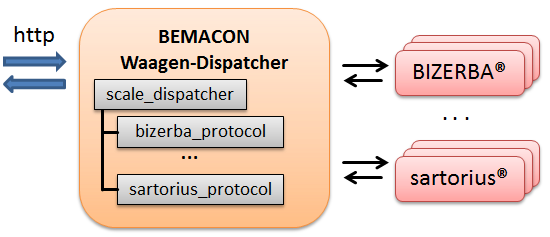 Waagenanbindung Dispatcher